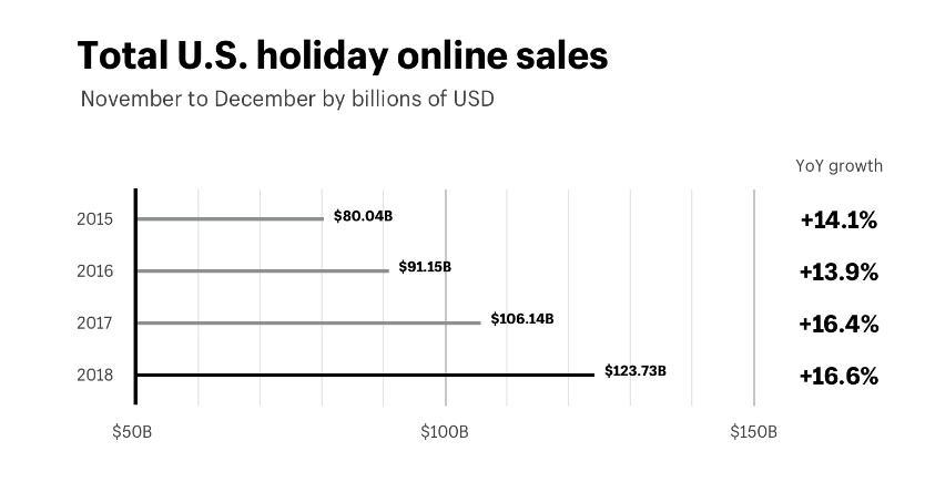 Gráfico de vendas on-line de férias