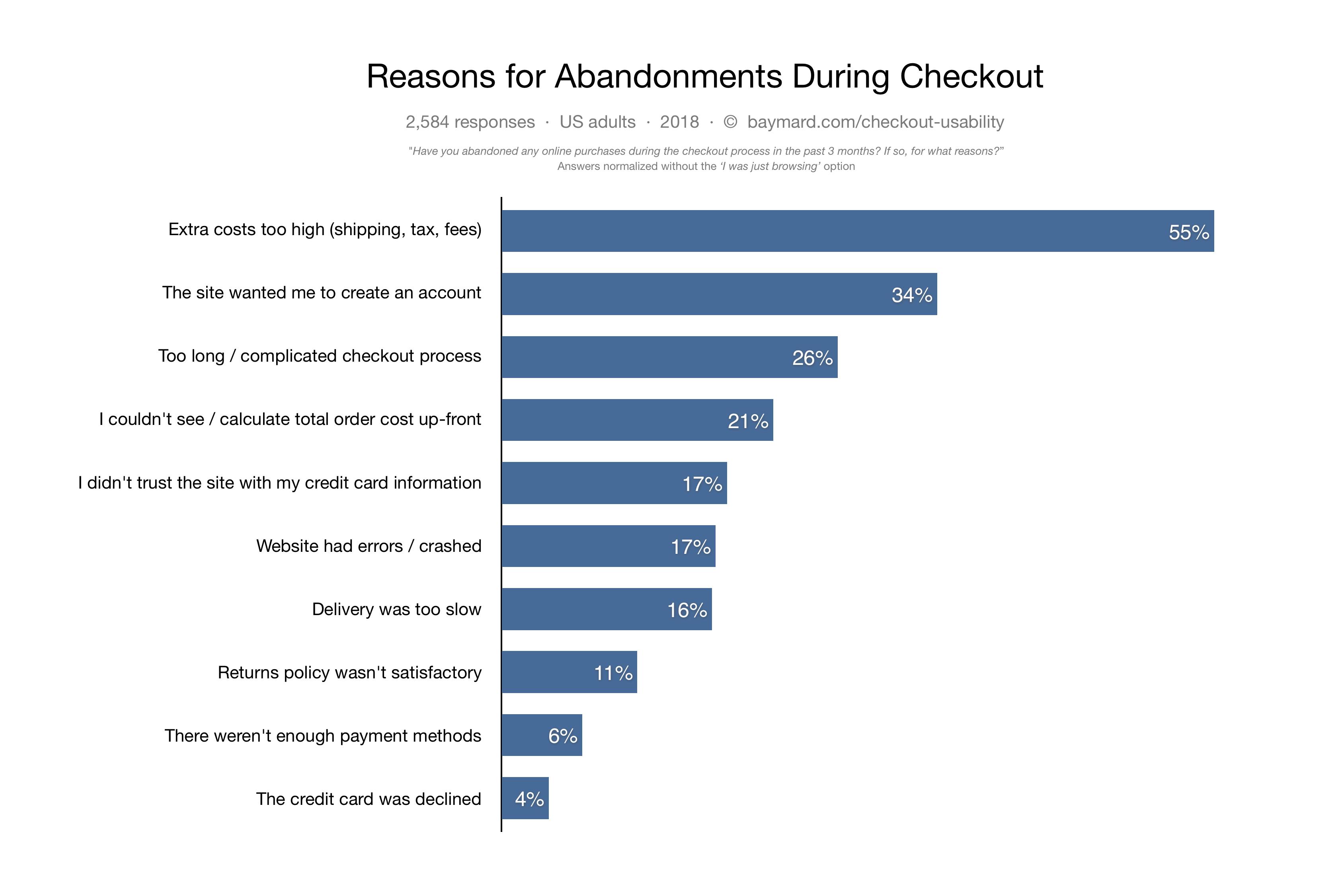 Abandonment reasons chart